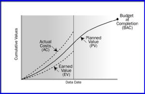 Diagrama coste-tiempo de un proyecto