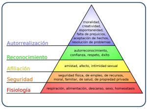 Jerarquía de necesidades según la Pirámide de Maslow